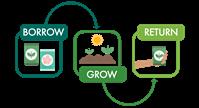 Borrow Grow Return
